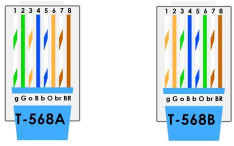 Cat5e T568b Wiring Diagram by Cat5e Vs Cat6 Cable Which Do You Choose