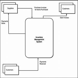 Communicating Via Diagrams - Software Investigation And Analysis