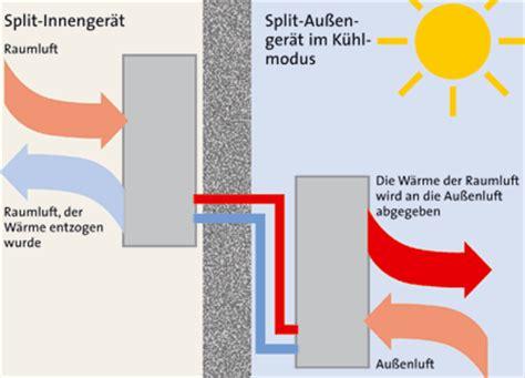 Funktionsprinzip Splitklimaanlagen  Klimaanlage Für