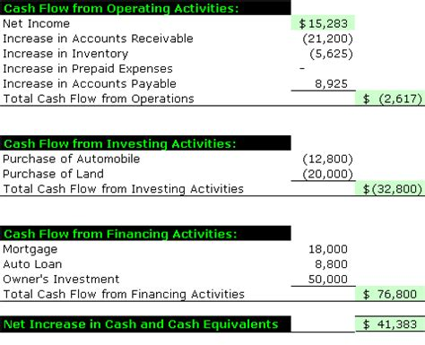 Sample Cash Flow Statement  Accounting Simplified. Physical Therapy Cover Letter Sample Template. One Day Event Schedule Template. Simple Nail Art Designs Template. Sample Of Motivation Letter University Bachelor. Travel Receipt Format Taxi Template. Summary Of Qualifications Examples For Resume Template. Objective For Resume For Sales Associate Template. Communication Plan Template
