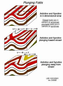 Cousilresig  Folds In Geology