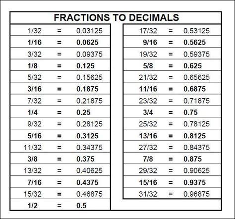 ideas  decimal conversion  pinterest decimal chart fraction table