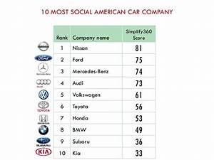 10 MOST SOCIAL AMERICAN CAR