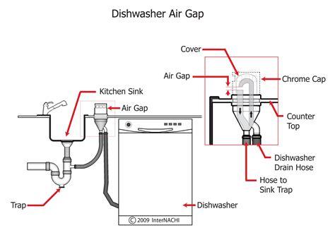 dishwasher air gap under sink under sink dishwasher plumbing under kitchen sink unique