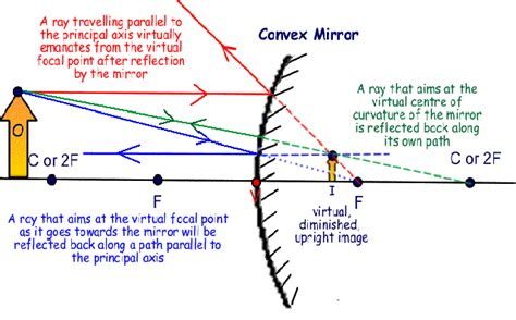 ray diagrams  convex mirrors
