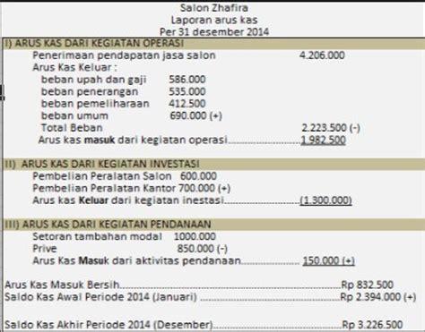 contoh laporan keuangan perusahaan jasa lengkap beserta penjelasannya akuntansi lengkap