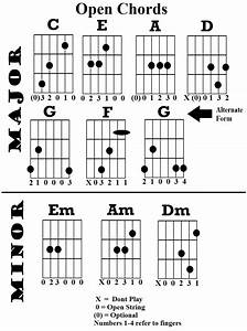 all guitar chords bing images With open g chord chart