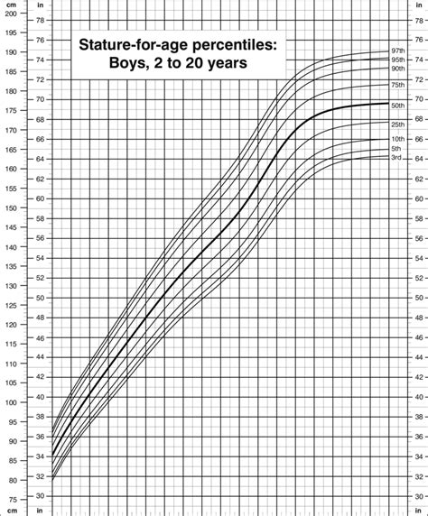 stature  age percentiles boys    years cdc