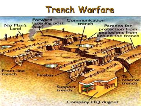 Trench Warfare Mrfokion Teaching Resources