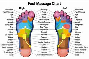 Foot Massage Chart    Diagram Image