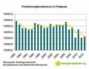 Stromverbrauch Wärmepumpe Berechnen : deutsche wollen mehr strom sparen ~ Themetempest.com Abrechnung