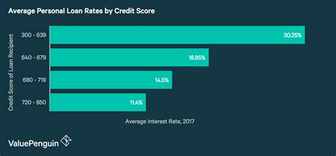 Average Loan Interest Rates