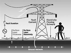 Step Potential At A Transmission Tower