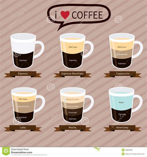 Coffee Infographic Elements.types Of Coffee Drinks Stock Vector   Image: 40835585