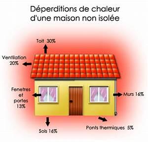 une bonne isolation thermique pour la maison With type d isolation maison