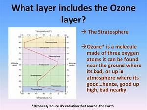 Ozone Depletion. - ppt video online download