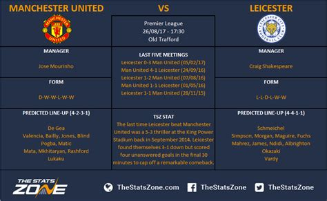 Premier League In Focus – Manchester United vs Leicester ...