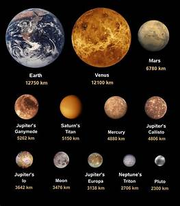 Scale Drawing Of The Relative Sizes Of Planets And Moons ...