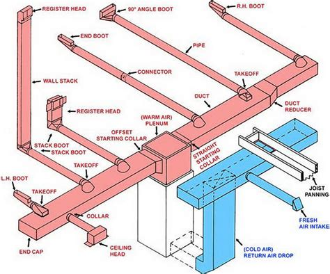 exposed pipe shower fittings basic ductwork trunk line layout duct work information