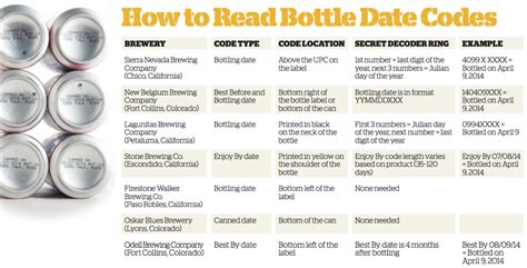 is this beer fresh craft beer brewing magazine