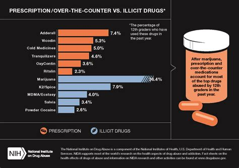 share  latest stats  national drug facts week