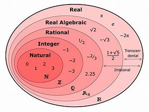 Real Number Set Diagram