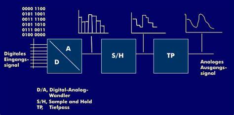 digital analog wandler radio d a da wandler dac digital to analoge converter itwissen info