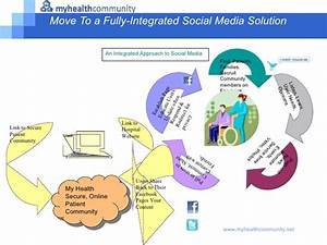 Effective Hospital Participation in the Social Media ...