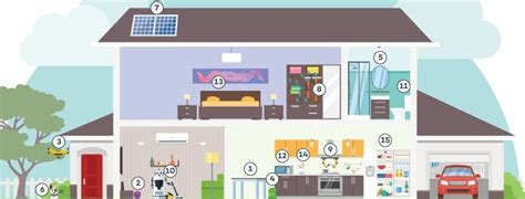 infographic the future of smart homes telecoms