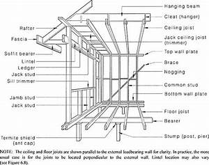 Figure 2 1 Framing Members U2014floor  Wall And Ceiling
