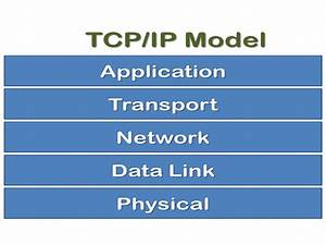Tcp  Ip Reference Model Explained