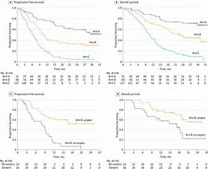 Effect Of Neoadjuvant Chemotherapy Followed By Surgical