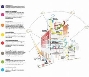 Lse Square By Rogers Stirk Harbour   Partners    M U0026e Strategy Diagram