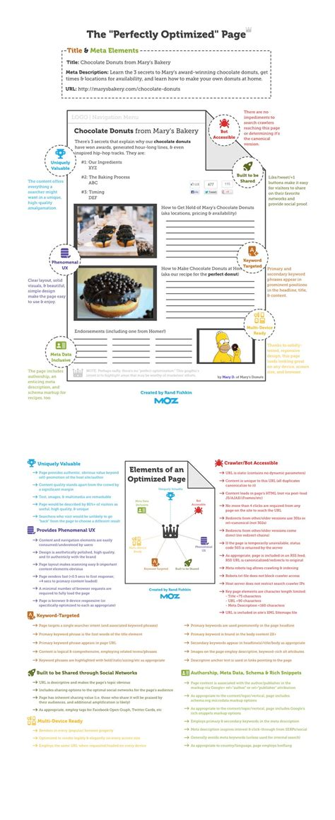 seo web page seo basics how to structure a perfectly optimised web page