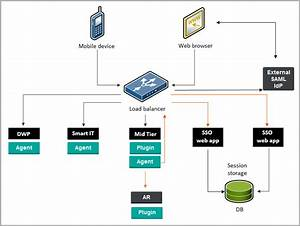 High Availability Deployment For Production