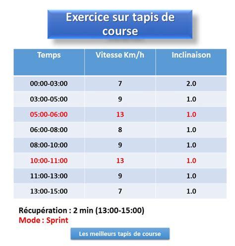 tapis de course et perte de poids exercice tapis de course 28 images programme tapis de course perte de poids 500 calories