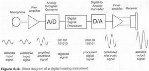 Hearing Aid Navigator
