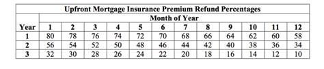 Check spelling or type a new query. Mortgage Insurance Chart