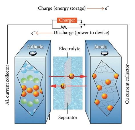 Lithium Battery Diagram by Lithium Ion Battery Charge Discharge Diagram