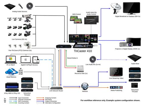 Genlock Wiring Diagram by Newtek Tricaster 410 Production Consulting