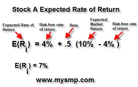 expected rate  return