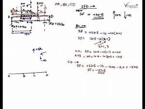 Shear Force And Bending Moment Diagram  Shear Force