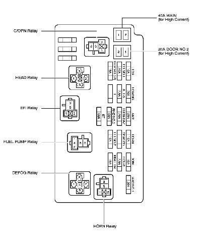 2008 Toyotum Sequoium Fuse Diagram by Which Fuse Controls Rear Defrost In 2005 Sequoia