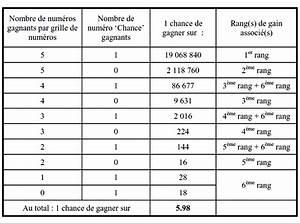 Loto Statistiques Historique : nombre de grille jou es au loto ~ Medecine-chirurgie-esthetiques.com Avis de Voitures