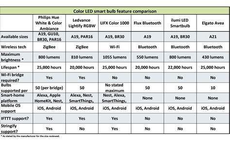 Best Smart Light Bulbs, Color