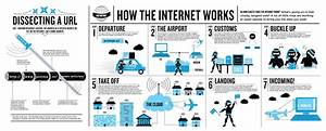 How The Internet Works  U2013 Infographic