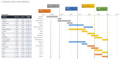 Gantt Chart Template by Free Gantt Chart Templates In Excel Other Tools Smartsheet