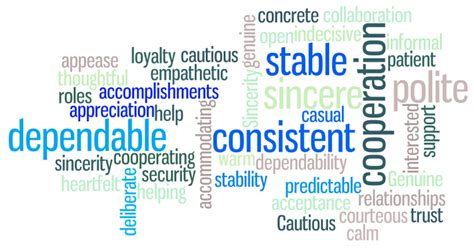 disc word clouds disc profiles