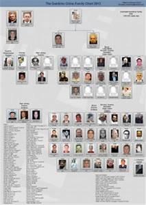 Mafia Family Leadership Charts About The Mafia