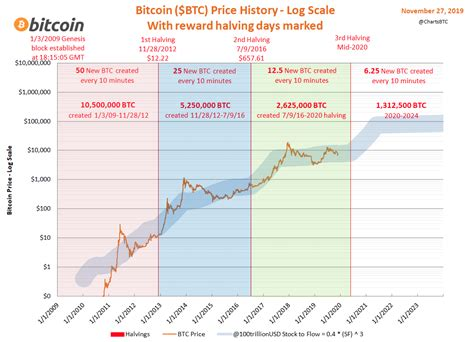 However, experts seem unanimous in. This Halving Price Model says Bitcoin to $115,000 in 2021